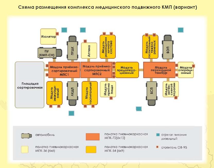 Мобильный медицинский передвижной комплекс НПО ПОЛЮС